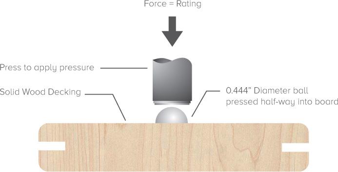 Janka Hardness Test | Ferma Flooring