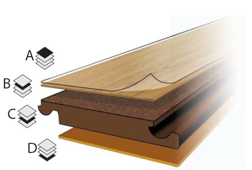 learn-laminate-construction