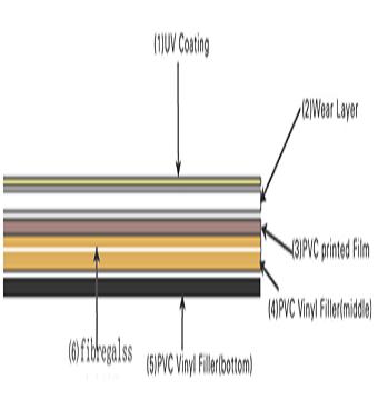 Luxury Vinyl Plank's Design
